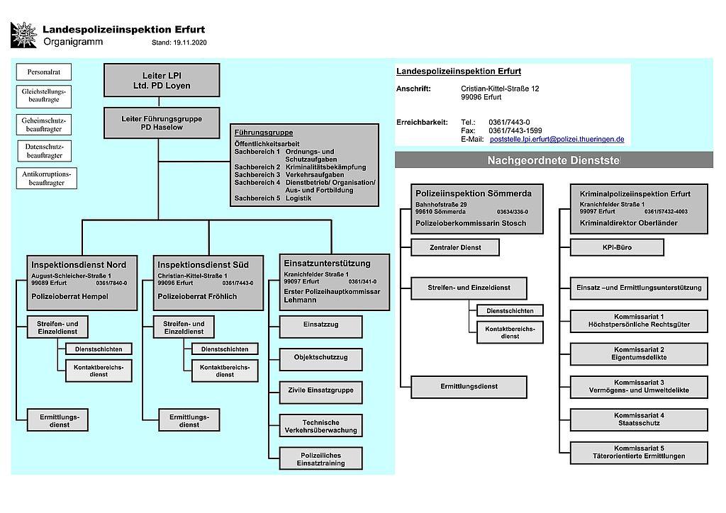 Organigramm der Behörde